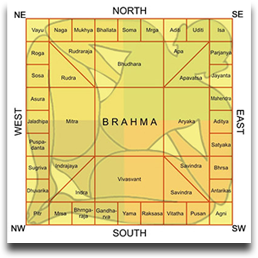 Vastu Dosha Is A Proposed Defect Or Deficiency In The Familiar Features Of Eight Directions And These Have Been Emed With Characters